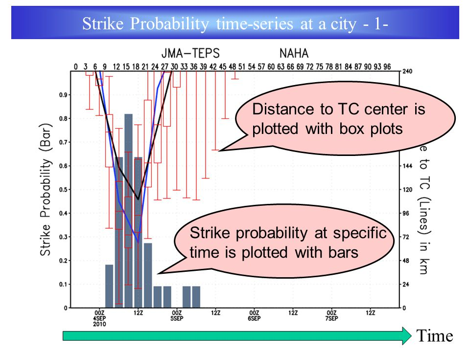 Distance to TC center is plotted with box plots Strike probability at specific time is plotted with bars Strike Probability time-series at a city - 1- Time