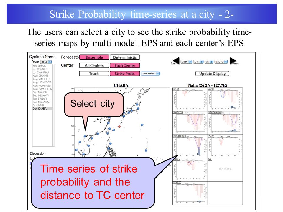 Select city Time series of strike probability and the distance to TC center Strike Probability time-series at a city - 2- The users can select a city to see the strike probability time- series maps by multi-model EPS and each center's EPS