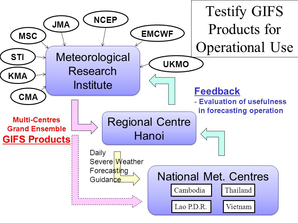 CMA MSC EMCWF STI JMA KMA NCEP Meteorological Research Institute Regional Centre Hanoi National Met.