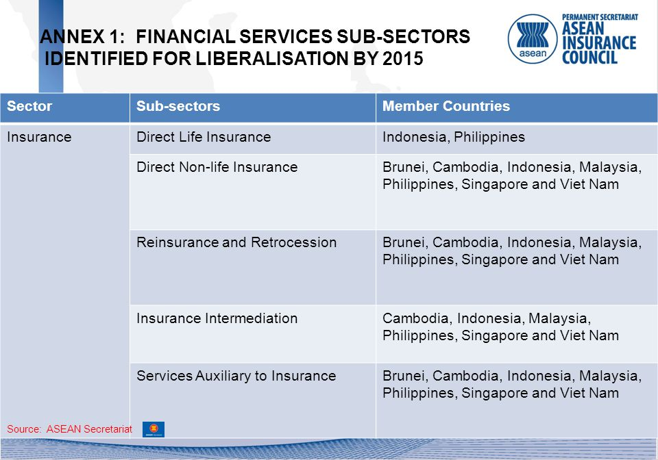 SectorSub-sectorsMember Countries InsuranceDirect Life InsuranceIndonesia, Philippines Direct Non-life InsuranceBrunei, Cambodia, Indonesia, Malaysia, Philippines, Singapore and Viet Nam Reinsurance and RetrocessionBrunei, Cambodia, Indonesia, Malaysia, Philippines, Singapore and Viet Nam Insurance IntermediationCambodia, Indonesia, Malaysia, Philippines, Singapore and Viet Nam Services Auxiliary to InsuranceBrunei, Cambodia, Indonesia, Malaysia, Philippines, Singapore and Viet Nam ANNEX 1: FINANCIAL SERVICES SUB-SECTORS IDENTIFIED FOR LIBERALISATION BY 2015 Source: ASEAN Secretariat