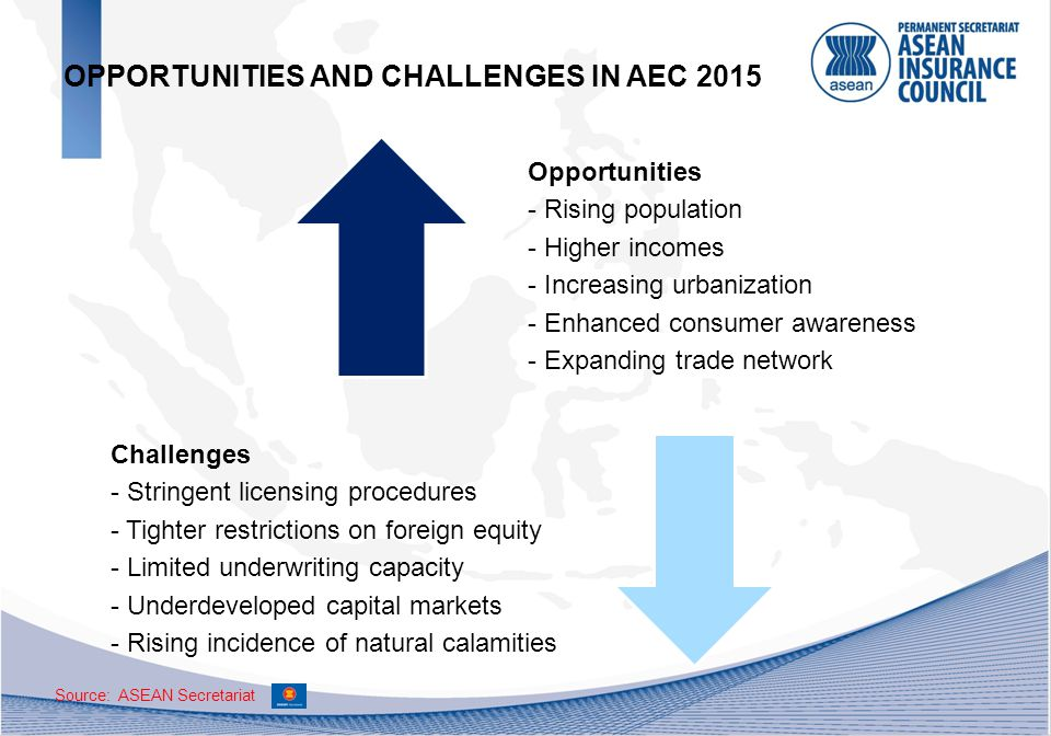 Opportunities - Rising population - Higher incomes - Increasing urbanization - Enhanced consumer awareness - Expanding trade network Challenges - Stringent licensing procedures - Tighter restrictions on foreign equity - Limited underwriting capacity - Underdeveloped capital markets - Rising incidence of natural calamities OPPORTUNITIES AND CHALLENGES IN AEC 2015 Source: ASEAN Secretariat