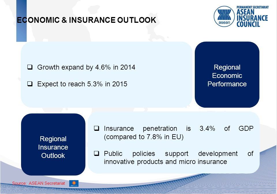 Regional Economic Performance  Growth expand by 4.6% in 2014  Expect to reach 5.3% in 2015  Insurance penetration is 3.4% of GDP (compared to 7.8% in EU)  Public policies support development of innovative products and micro insurance Regional Insurance Outlook ECONOMIC & INSURANCE OUTLOOK Source: ASEAN Secretariat