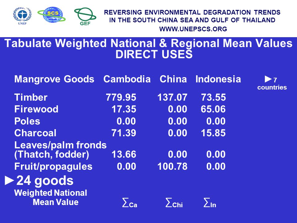 WWW.UNEPSCS.ORG REVERSING ENVIRONMENTAL DEGRADATION TRENDS IN THE SOUTH CHINA SEA AND GULF OF THAILAND WWW.UNEPSCS.ORG Tabulate Weighted National & Regional Mean Values DIRECT USES Mangrove Goods Cambodia China Indonesia ► 7 countries Timber 779.95 137.07 73.55 Firewood 17.35 0.00 65.06 Poles 0.00 0.00 0.00 Charcoal 71.39 0.00 15.85 Leaves/palm fronds (Thatch, fodder) 13.66 0.00 0.00 Fruit/propagules 0.00 100.78 0.00 ►24 goods Weighted National Mean Value ∑ Ca ∑ Chi ∑ In REVERSING ENVIRONMENTAL DEGRADATION TRENDS IN THE SOUTH CHINA SEA AND GULF OF THAILAND WWW.UNEPSCS.ORG