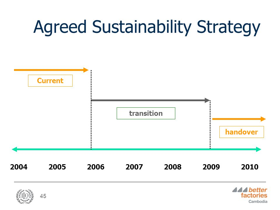 45 Agreed Sustainability Strategy 200420052007200820062009 Current transition handover 2010