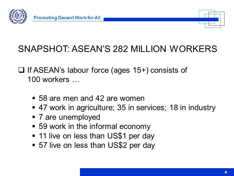 Promoting Decent Work for All 4 SNAPSHOT: ASEAN'S 282 MILLION WORKERS  If ASEAN's labour force (ages 15+) consists of 100 workers …  58 are men and
