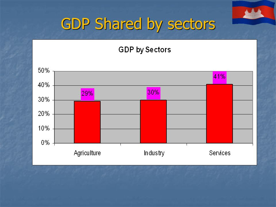 GDP Shared by sectors