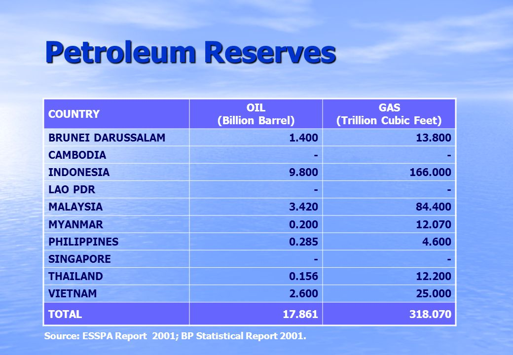 Petroleum Reserves COUNTRY OIL (Billion Barrel) GAS (Trillion Cubic Feet) BRUNEI DARUSSALAM 1.40013.800 CAMBODIA -- INDONESIA 9.800166.000 LAO PDR -- MALAYSIA 3.42084.400 MYANMAR 0.20012.070 PHILIPPINES 0.2854.600 SINGAPORE -- THAILAND 0.15612.200 VIETNAM2.60025.000 TOTAL17.861318.070 Source: ESSPA Report 2001; BP Statistical Report 2001.