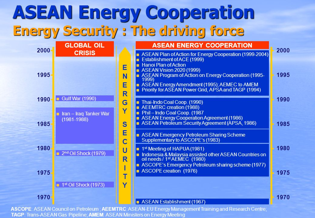 ASEAN Energy Cooperation Energy Security : The driving force 1970 2000 1990 1995 1985 1980 1975 GLOBAL OIL CRISIS ASEAN ENERGY COOPERATION 1970 2000 1990 1995 1985 1980 1975 ASEAN Plan of Action for Energy Cooperation (1999-2004) Establishment of ACE (1999) Hanoi Plan of Action ASEAN Vision 2020 (1999) ASEAN Program of Action on Energy Cooperation (1995- 1999) ASEAN Energy Amendment (1995); AEMEC to AMEM Priority for ASEAN Power Grid, APSA and TAGP (1994) Thai-Indo Coal Coop.