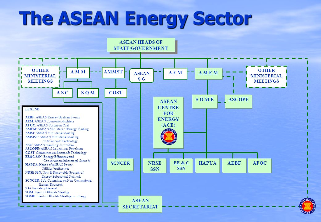The ASEAN Energy Sector ASEAN HEADS OF STATE/GOVERNMENT AMMST OTHER MINISTERIAL MEETINGS ASEAN CENTRE FOR ENERGY (ACE) COST A M M ASEAN S G A E M OTHER MINISTERIAL MEETINGS A S CS O M ASCOPE NRSE SSN EE & C SSN HAPUAAEBFAFOC SCNCER ASEAN SECRETARIAT A M E M S O M E LEGEND: AEBF: ASEAN Energy Business Forum AEM: ASEAN Economic Ministers AFOC: ASEAN Forum on Coal AMEM: ASEAN Ministers of Energy Meeting AMM: ASEAN Ministerial Meeting AMMST: ASEAN Ministerial Meeting on Science & Technology ASC: ASEAN Standing Committee ASCOPE: ASEAN Council on Petroleum COST: Committee on Science & Technology EE&C SSN: Energy Efficiency and Conservation Subsectoral Network HAPUA: Heads of ASEAN Power Utilities/Authorities NRSE SSN: New & Renewable Sources of Energy Subsectoral Network SCNCER: Sub-Committee on Non-Conventional Energy Research S G: Secretary General SOM: Senior Officials Meeting SOME: Senior Officials Meeting on Energy