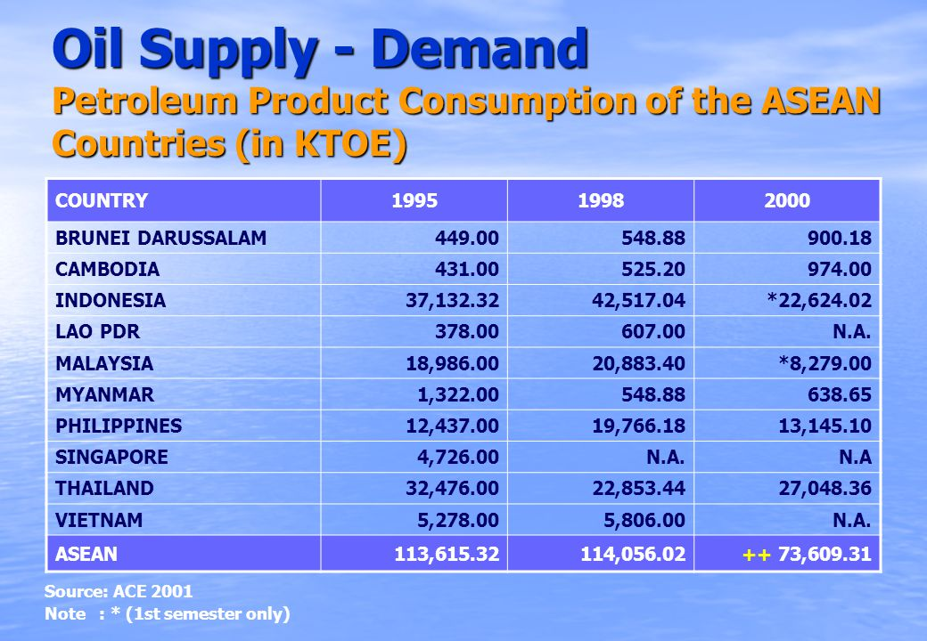 Oil Supply - Demand Petroleum Product Consumption of the ASEAN Countries (in KTOE) COUNTRY199519982000 BRUNEI DARUSSALAM449.00548.88900.18 CAMBODIA431.00525.20974.00 INDONESIA37,132.3242,517.04*22,624.02 LAO PDR378.00607.00N.A.