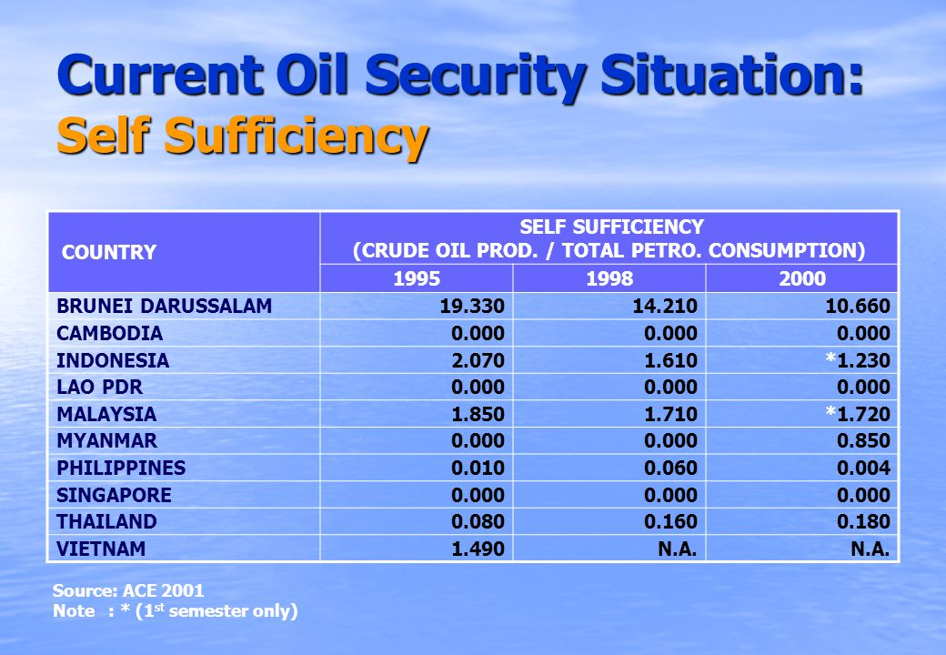 Current Oil Security Situation: Self Sufficiency COUNTRY SELF SUFFICIENCY (CRUDE OIL PROD.