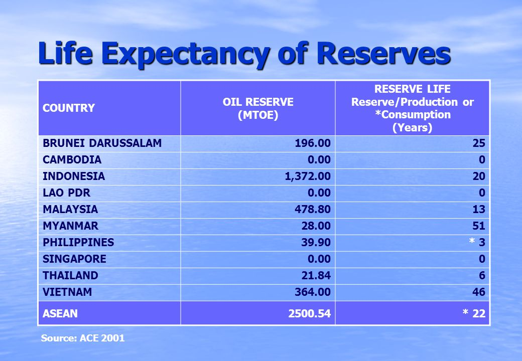 Life Expectancy of Reserves COUNTRY OIL RESERVE (MTOE) RESERVE LIFE Reserve/Production or *Consumption (Years) BRUNEI DARUSSALAM196.0025 CAMBODIA0.000 INDONESIA1,372.0020 LAO PDR0.000 MALAYSIA478.8013 MYANMAR28.0051 PHILIPPINES39.90* 3 SINGAPORE0.000 THAILAND21.846 VIETNAM364.0046 ASEAN2500.54* 22 Source: ACE 2001