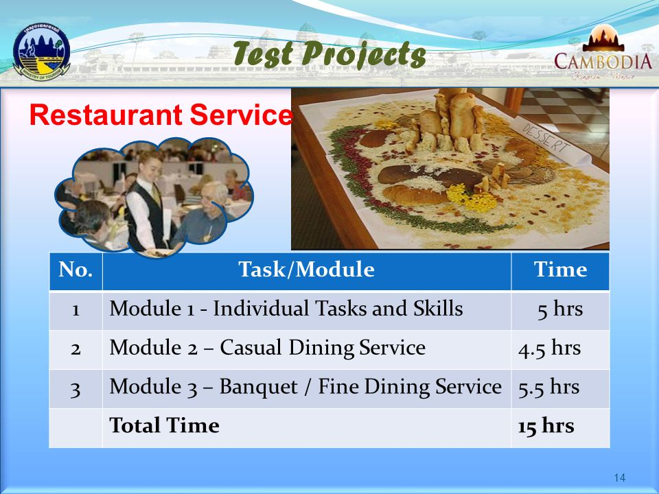 Test Projects No.Task/ModuleTime 1Module 1 - Individual Tasks and Skills5 hrs 2Module 2 – Casual Dining Service4.5 hrs 3Module 3 – Banquet / Fine Dining Service5.5 hrs Total Time15 hrs Restaurant Service 14