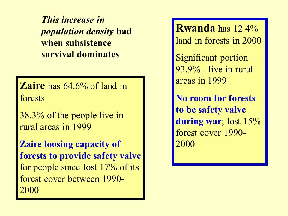 Rwanda has 12.4% land in forests in 2000 Significant portion – 93.9% - live in rural areas in 1999 No room for forests to be safety valve during war;
