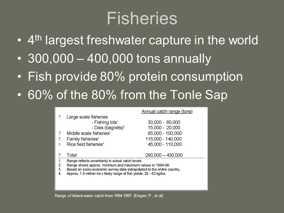 Fisheries 4 th largest freshwater capture in the world 300,000 – 400,000 tons annually Fish provide 80% protein consumption 60% of the 80% from the Tonle Sap Range of Inland water catch from 1994-1997 (Degen, P., et al)