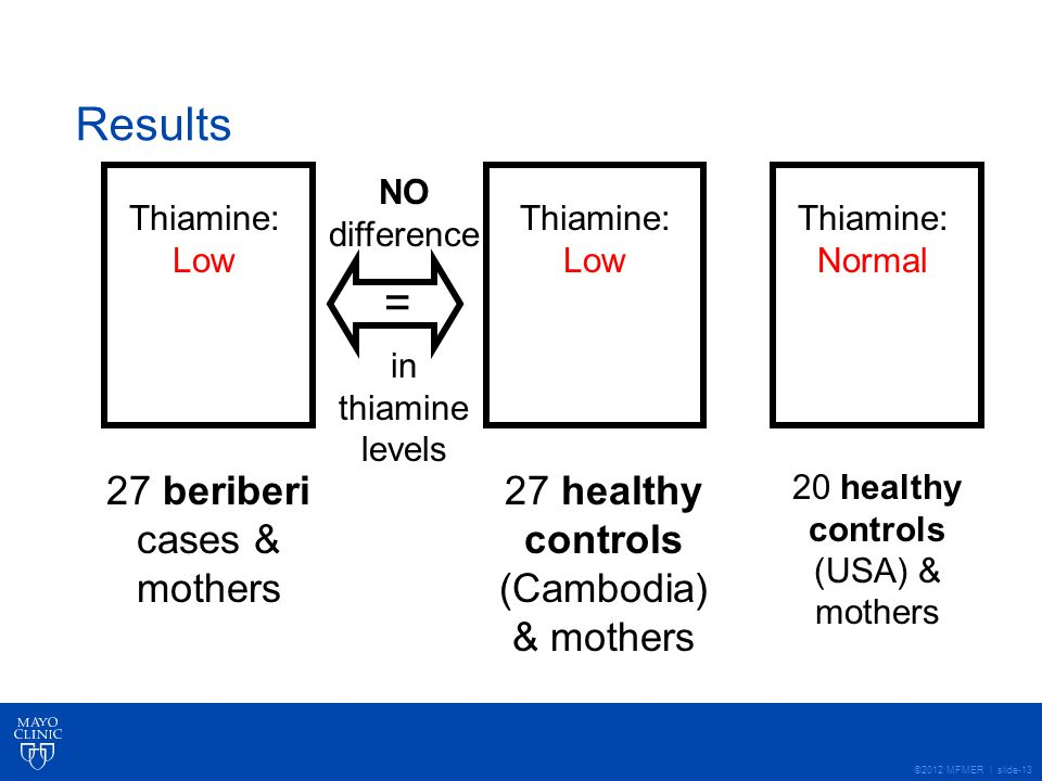 ©2012 MFMER | slide-13 Results 27 beriberi cases & mothers 27 healthy controls (Cambodia) & mothers 20 healthy controls (USA) & mothers Thiamine: Low Thiamine: Normal NO difference in thiamine levels =