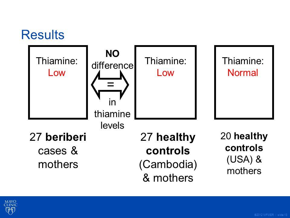 ©2012 MFMER | slide-13 Results 27 beriberi cases & mothers 27 healthy controls (Cambodia) & mothers 20 healthy controls (USA) & mothers Thiamine: Low