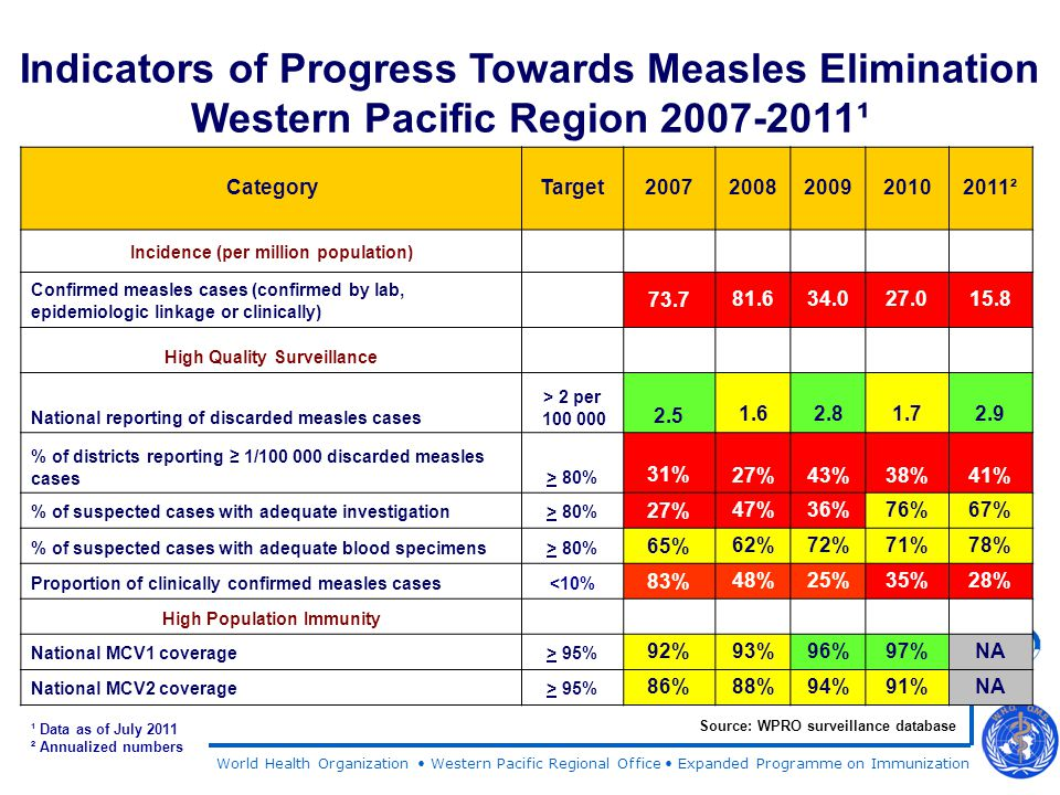 World Health Organization Western Pacific Regional Office Expanded Programme on Immunization CategoryTarget20072008200920102011² Incidence (per million population) Confirmed measles cases (confirmed by lab, epidemiologic linkage or clinically) 73.781.634.027.015.8 High Quality Surveillance National reporting of discarded measles cases > 2 per 100 000 2.5 1.62.81.72.9 % of districts reporting ≥ 1/100 000 discarded measles cases> 80% 31% 27%43%38%41% % of suspected cases with adequate investigation> 80% 27%47%36%76%67% % of suspected cases with adequate blood specimens> 80% 65% 62%72%71%78% Proportion of clinically confirmed measles cases<10% 83% 48%25%35%28% High Population Immunity National MCV1 coverage> 95% 92%93%96%97%NA National MCV2 coverage> 95% 86%88%94%91%NA Indicators of Progress Towards Measles Elimination Western Pacific Region 2007-2011¹ Source: WPRO surveillance database ¹ Data as of July 2011 ² Annualized numbers