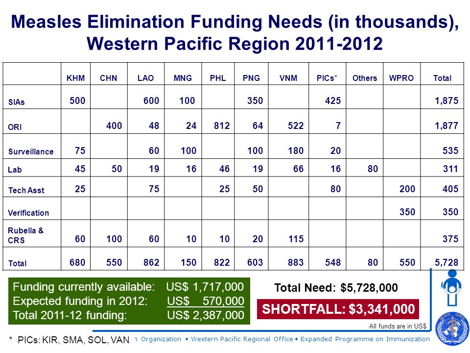 World Health Organization Western Pacific Regional Office Expanded Programme on Immunization Measles Elimination Funding Needs (in thousands), Western Pacific Region 2011-2012 Funding currently available: US$ 1,717,000 Expected funding in 2012: US$ 570,000 Total 2011-12 funding: US$ 2,387,000 All funds are in US$ Total Need: $5,728,000 SHORTFALL: $3,341,000 KHMCHNLAOMNGPHLPNGVNMPICs*OthersWPROTotal SIAs 500600100 350 425 1,875 ORI 40048248126452271,877 Surveillance 75 60100 18020 535 Lab 45501916 4619661680311 Tech Asst 25 75 2550 80 200405 Verification 350 Rubella & CRS 601006010 20115 375 Total 680550862150822603883548805505,728 * PICs: KIR, SMA, SOL, VAN