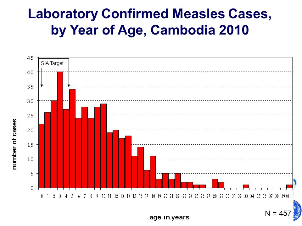 World Health Organization Western Pacific Regional Office Expanded Programme on Immunization Laboratory Confirmed Measles Cases, by Year of Age, Cambodia 2010 N = 457 SIA Target