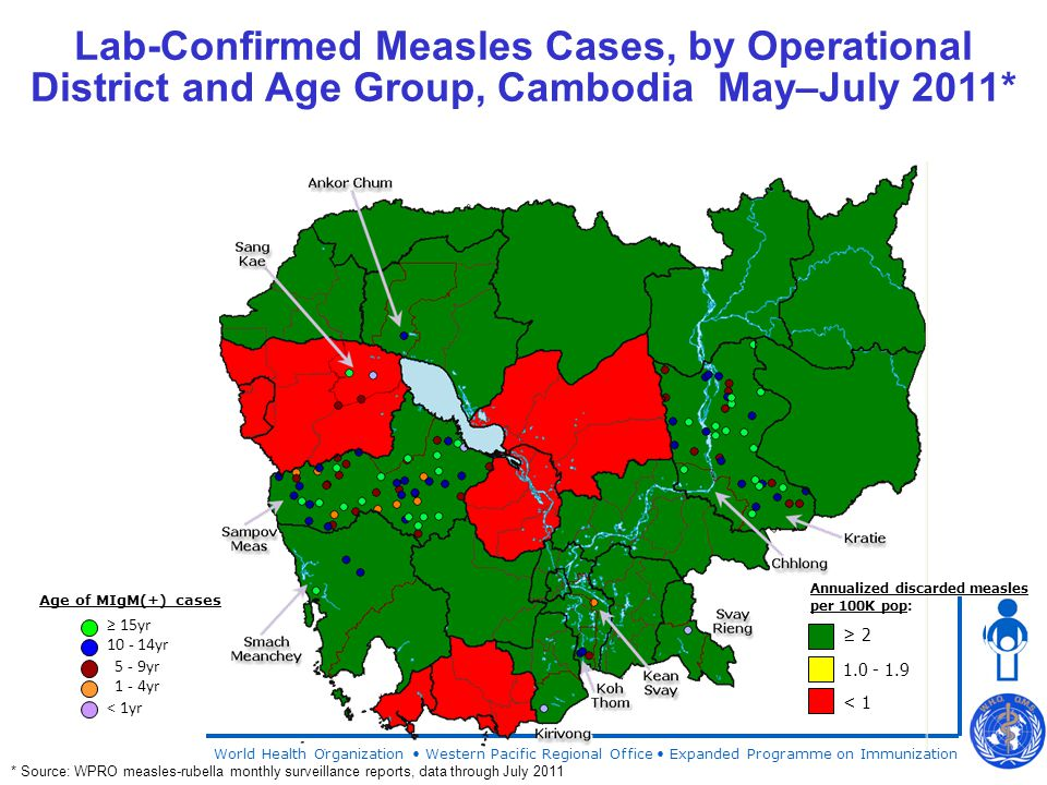 World Health Organization Western Pacific Regional Office Expanded Programme on Immunization Lab-Confirmed Measles Cases, by Operational District and Age Group, Cambodia May–July 2011* * Source: WPRO measles-rubella monthly surveillance reports, data through July 2011 ≥ 2 1.0 - 1.9 < 1 Annualized discarded measles per 100K pop: ≥ 15yr 10 - 14yr 5 - 9yr 1 - 4yr < 1yr Age of MIgM(+) cases