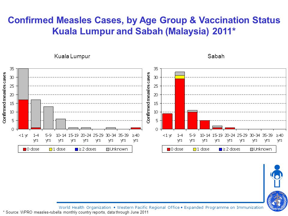 World Health Organization Western Pacific Regional Office Expanded Programme on Immunization Confirmed Measles Cases, by Age Group & Vaccination Status Kuala Lumpur and Sabah (Malaysia) 2011* * Source: WPRO measles-rubella monthly country reports, data through June 2011 Kuala LumpurSabah