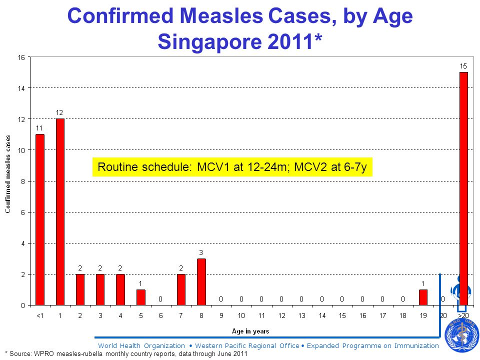World Health Organization Western Pacific Regional Office Expanded Programme on Immunization Confirmed Measles Cases, by Age Singapore 2011* * Source: WPRO measles-rubella monthly country reports, data through June 2011 Routine schedule: MCV1 at 12-24m; MCV2 at 6-7y