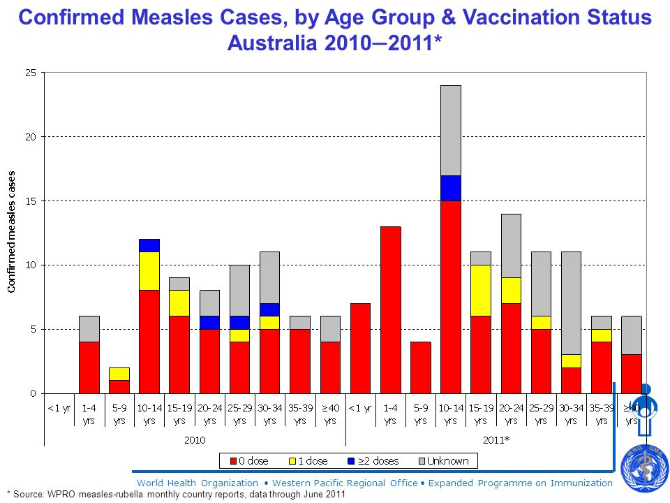 World Health Organization Western Pacific Regional Office Expanded Programme on Immunization Confirmed Measles Cases, by Age Group & Vaccination Status Australia 2010 — 2011* * Source: WPRO measles-rubella monthly country reports, data through June 2011