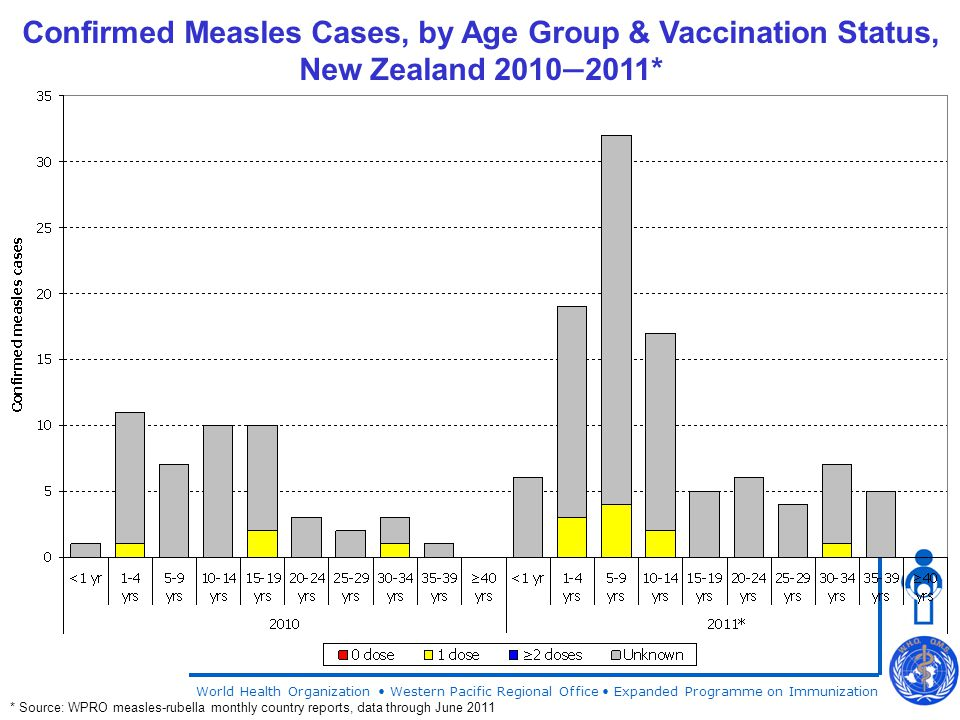 World Health Organization Western Pacific Regional Office Expanded Programme on Immunization Confirmed Measles Cases, by Age Group & Vaccination Status, New Zealand 2010 — 2011* * Source: WPRO measles-rubella monthly country reports, data through June 2011
