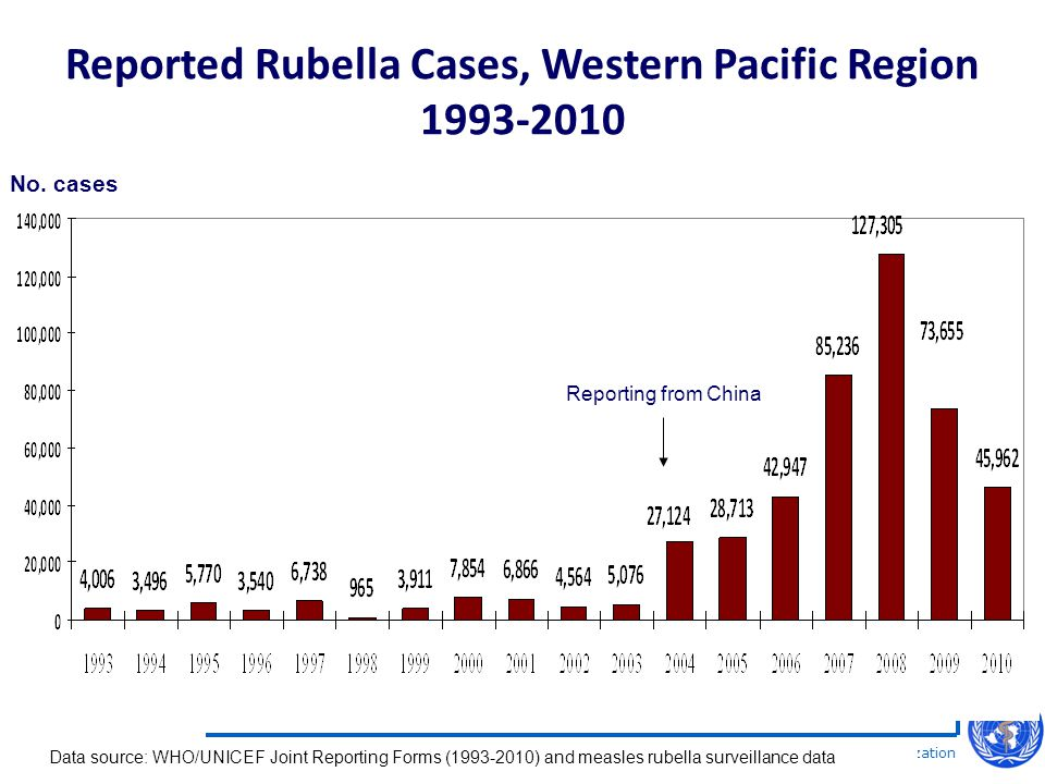 World Health Organization Western Pacific Regional Office Expanded Programme on Immunization Reported Rubella Cases, Western Pacific Region 1993-2010 Data source: WHO/UNICEF Joint Reporting Forms (1993-2010) and measles rubella surveillance data Reporting from China No.