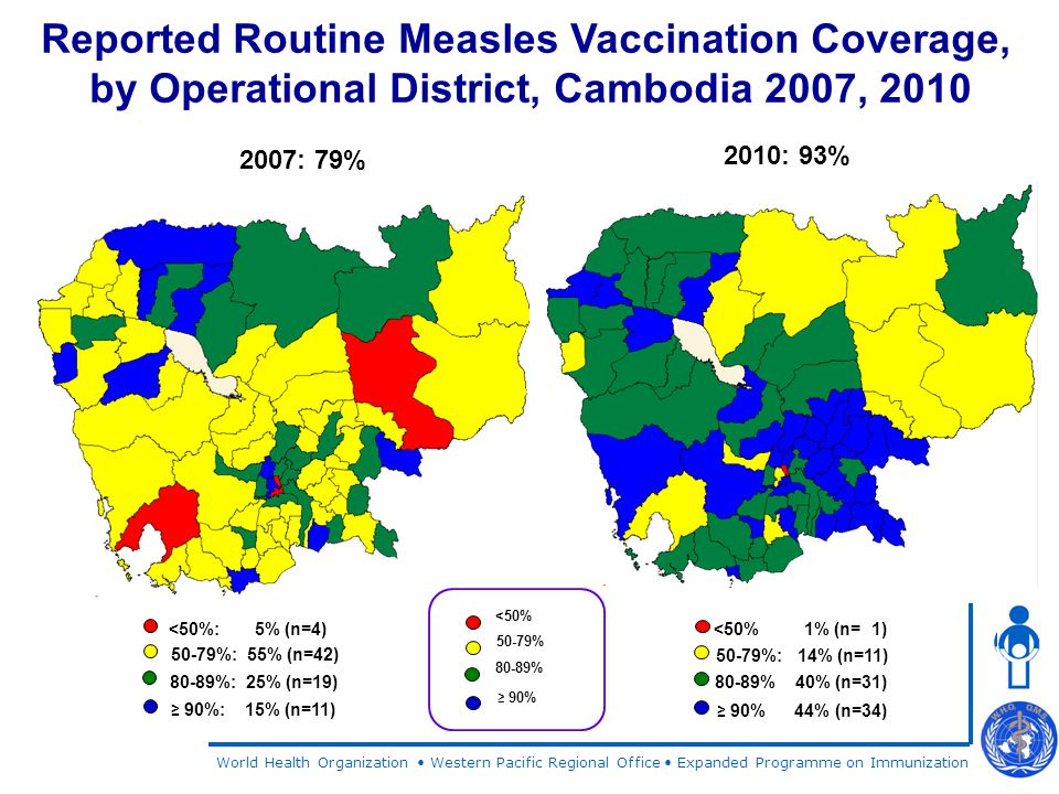 World Health Organization Western Pacific Regional Office Expanded Programme on Immunization 2007: 79% 2010: 93% Reported Routine Measles Vaccination Coverage, by Operational District, Cambodia 2007, 2010 <50% 50-79% ≥ 90% 80-89% 50-79%: 55% (n=42) <50%: 5% (n=4) ≥ 90%: 15% (n=11) 80-89%: 25% (n=19) <50% 1% (n= 1) 50-79%: 14% (n=11) ≥ 90% 44% (n=34) 80-89% 40% (n=31)