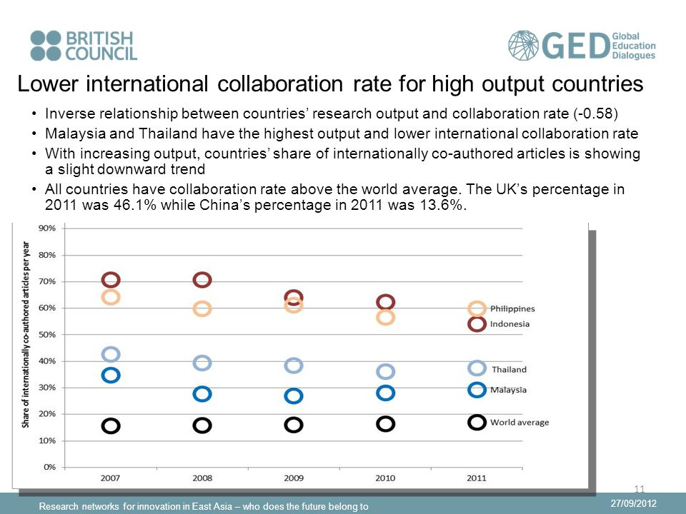 Research networks for innovation in East Asia – who does the future belong to 27/09/2012 Lower international collaboration rate for high output countries Inverse relationship between countries' research output and collaboration rate (-0.58) Malaysia and Thailand have the highest output and lower international collaboration rate With increasing output, countries' share of internationally co-authored articles is showing a slight downward trend All countries have collaboration rate above the world average.