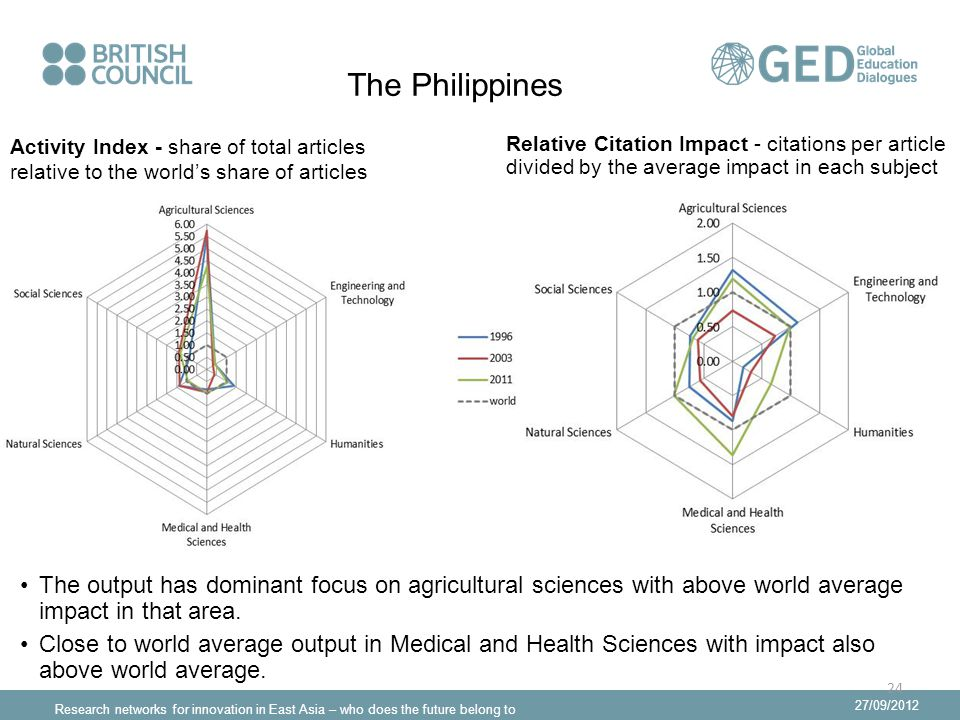 Research networks for innovation in East Asia – who does the future belong to 27/09/2012 The Philippines The output has dominant focus on agricultural sciences with above world average impact in that area.