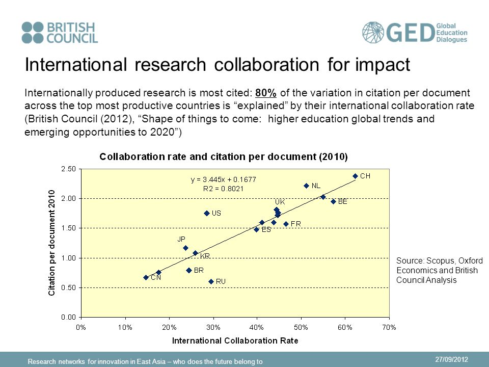 Research networks for innovation in East Asia – who does the future belong to 27/09/2012 International research collaboration for impact Internationally produced research is most cited: 80% of the variation in citation per document across the top most productive countries is explained by their international collaboration rate (British Council (2012), Shape of things to come: higher education global trends and emerging opportunities to 2020 ) Source: Scopus, Oxford Economics and British Council Analysis