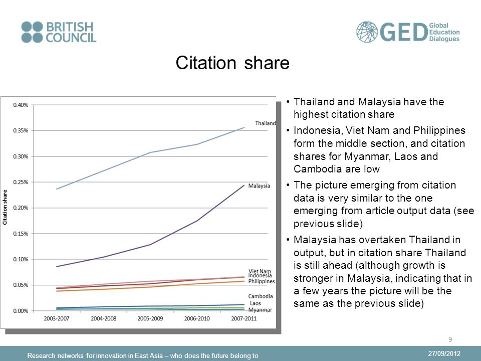Research networks for innovation in East Asia – who does the future belong to 27/09/2012 Citation share Thailand and Malaysia have the highest citation share Indonesia, Viet Nam and Philippines form the middle section, and citation shares for Myanmar, Laos and Cambodia are low The picture emerging from citation data is very similar to the one emerging from article output data (see previous slide) Malaysia has overtaken Thailand in output, but in citation share Thailand is still ahead (although growth is stronger in Malaysia, indicating that in a few years the picture will be the same as the previous slide ) 9
