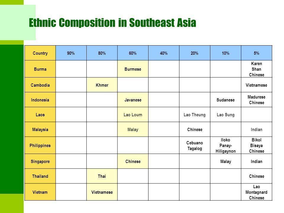 Ethnic Composition in Southeast Asia Country90%80%60%40%20%10%5% BurmaBurmese Karen Shan Chinese CambodiaKhmerVietnamese IndonesiaJavaneseSudanese Mad