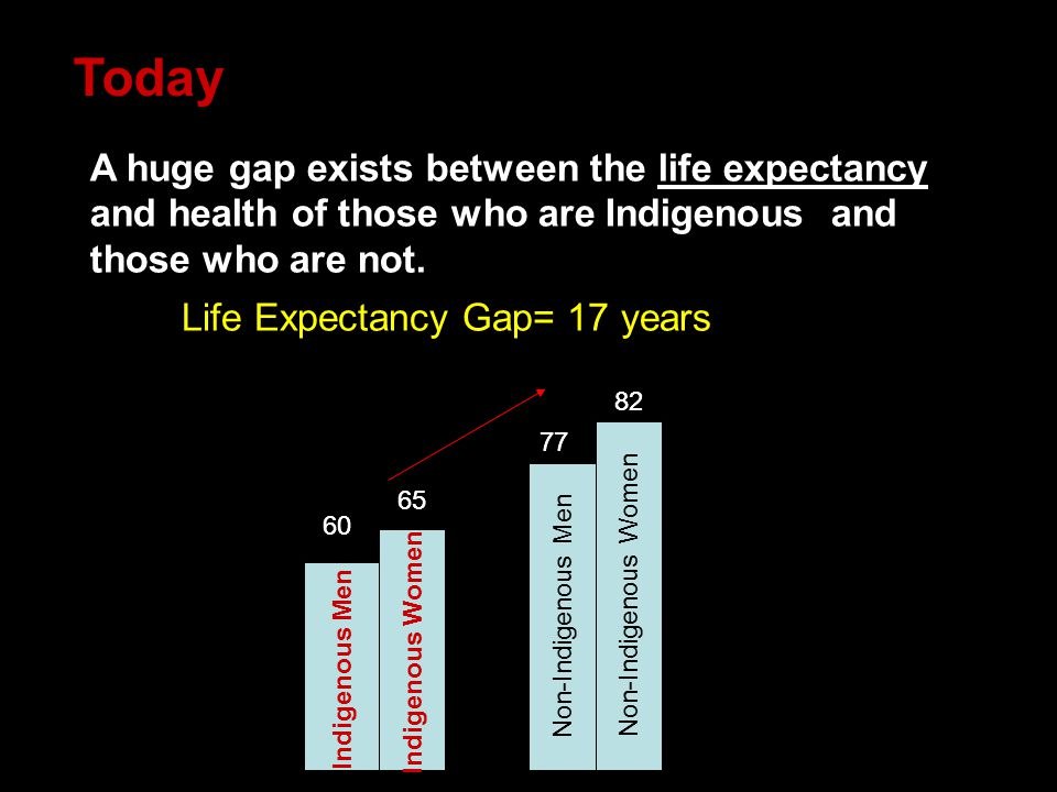 A huge gap exists between the life expectancy and health of those who are Indigenous and those who are not. 60 Indigenous Men Indigenous Women Non-Ind