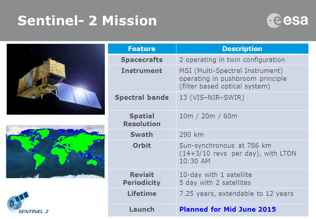 Sentinel- 2 Mission FeatureDescription Spacecrafts2 operating in twin configuration InstrumentMSI (Multi-Spectral Instrument) operating in pushbroom principle (filter based optical system) Spectral bands13 (VIS–NIR–SWIR) Spatial Resolution 10m / 20m / 60m Swath290 km OrbitSun-synchronous at 786 km (14+3/10 revs per day), with LTDN 10:30 AM Revisit Periodicity 10-day with 1 satellite 5 day with 2 satellites Lifetime7.25 years, extendable to 12 years LaunchPlanned for Mid June 2015