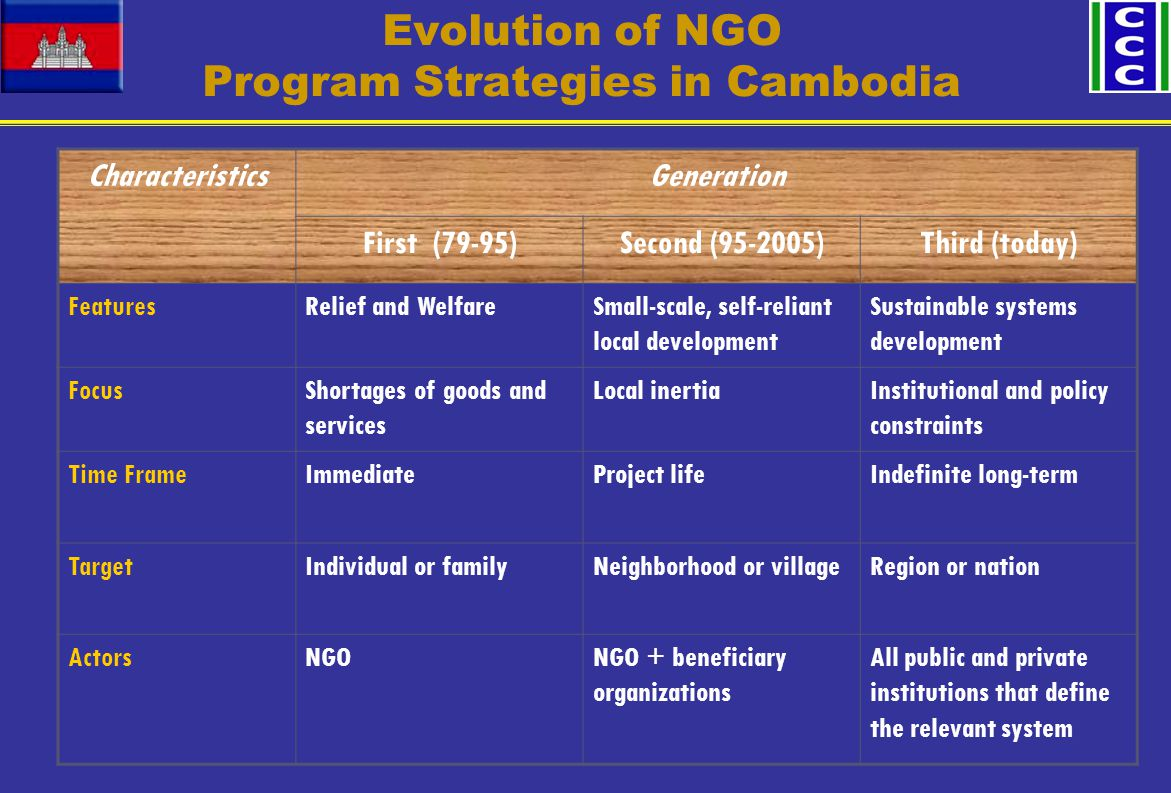Evolution of NGO Program Strategies in Cambodia CharacteristicsGeneration First (79-95)Second (95-2005)Third (today) FeaturesRelief and WelfareSmall-scale, self-reliant local development Sustainable systems development FocusShortages of goods and services Local inertiaInstitutional and policy constraints Time FrameImmediateProject lifeIndefinite long-term TargetIndividual or familyNeighborhood or villageRegion or nation ActorsNGONGO + beneficiary organizations All public and private institutions that define the relevant system