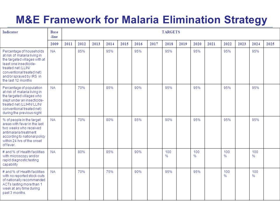 M&E Framework for Malaria Elimination Strategy IndicatorBase -line TARGETS 2009201120122013201420152016201720182019202020212022202320242025 Percentage