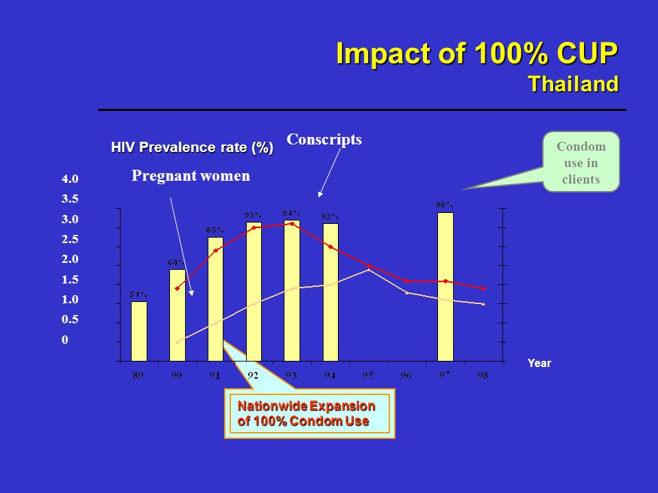 HIV Prevalence rate (%) 4.0 3.5 3.0 2.5 2.0 1.5 1.0 0.5 0 Year Nationwide Expansion of 100% Condom Use Impact of 100% CUP Thailand Condom use in clients Conscripts Pregnant women