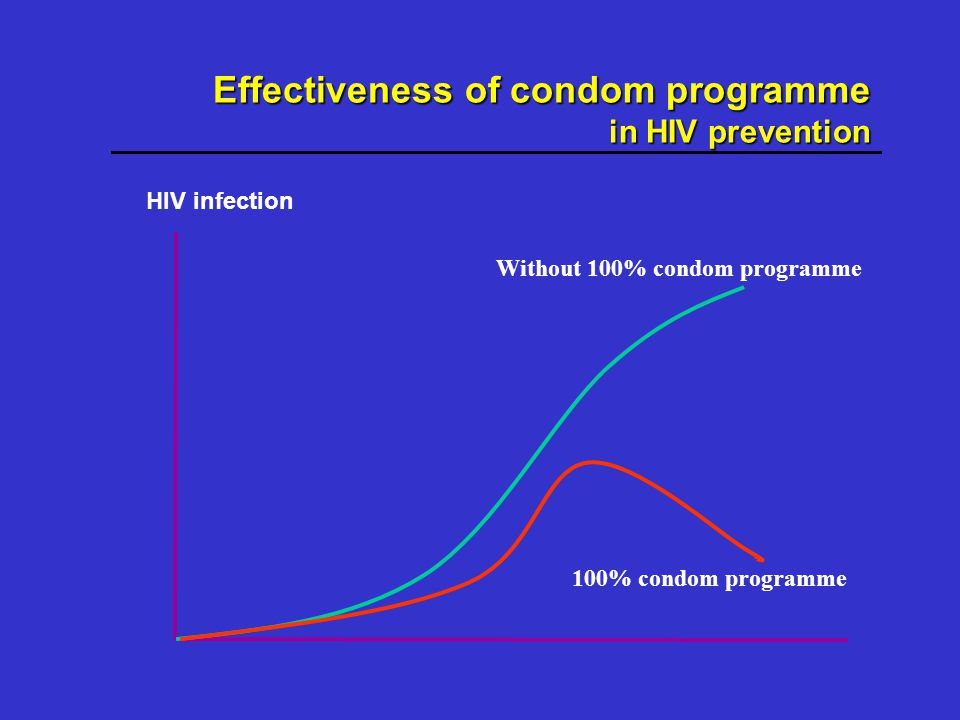 Without 100% condom programme 100% condom programme Effectiveness of condom programme in HIV prevention HIV infection