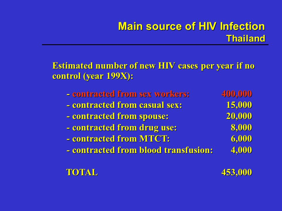 Estimated number of new HIV cases per year if no control (year 199X): - contracted from sex workers:400,000 - contracted from casual sex: 15,000 - contracted from spouse: 20,000 - contracted from drug use: 8,000 - contracted from MTCT: 6,000 - contracted from blood transfusion: 4,000 TOTAL 453,000 TOTAL 453,000 Main source of HIV Infection Thailand