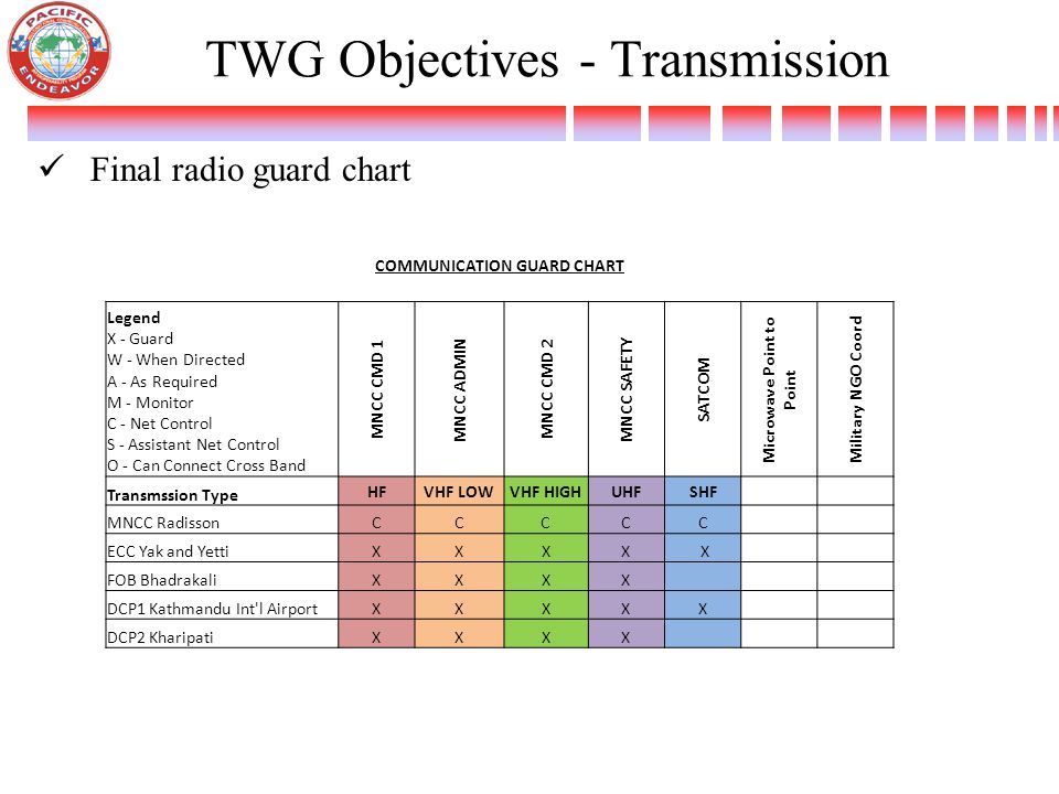 TWG Objectives - Transmission Final radio guard chart COMMUNICATION GUARD CHART Legend X - Guard W - When Directed A - As Required M - Monitor C - Net