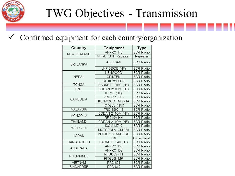 TWG Objectives - Transmission Confirmed equipment for each country/organization Country EquipmentType NEW ZEALAND ANPRC 148SCR Radio MFT-U (UHF Repeat