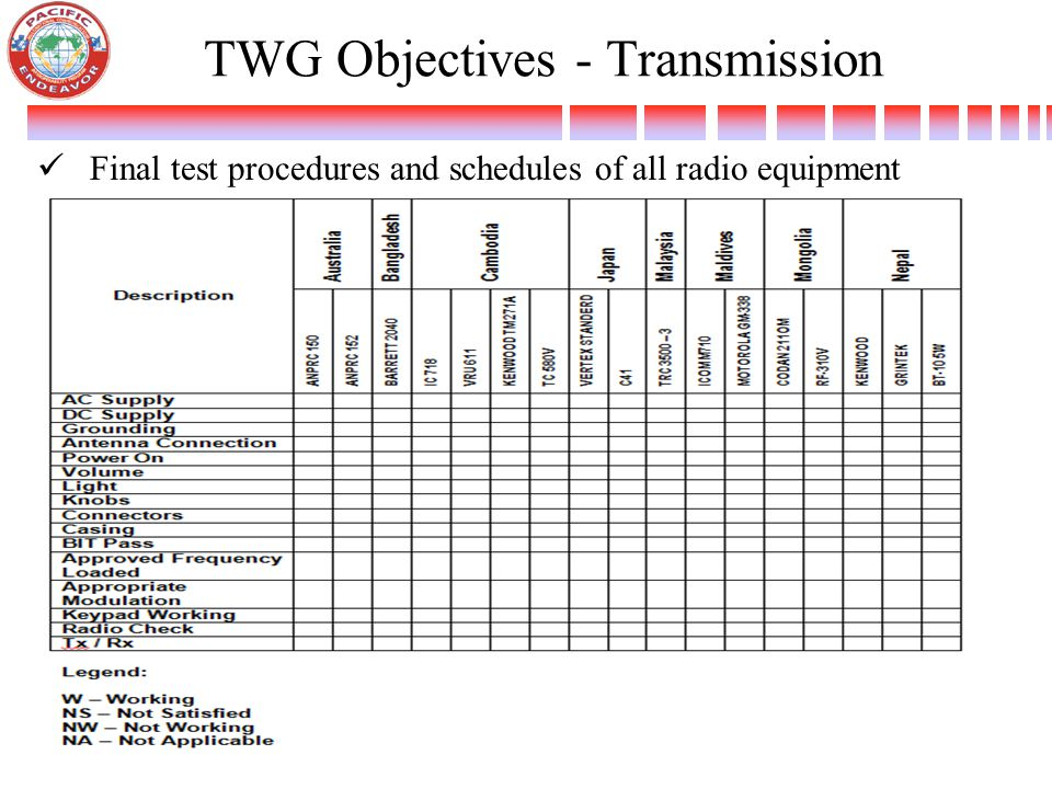 TWG Objectives - Transmission Final test procedures and schedules of all radio equipment