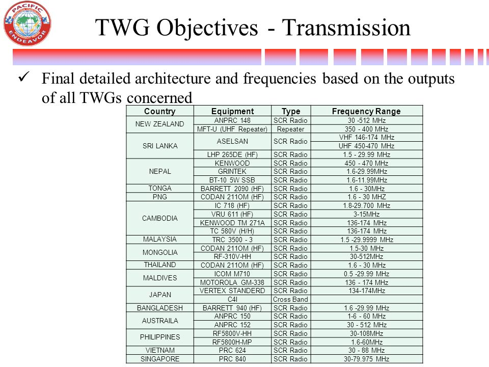 TWG Objectives - Transmission Final detailed architecture and frequencies based on the outputs of all TWGs concerned Country EquipmentTypeFrequency Ra