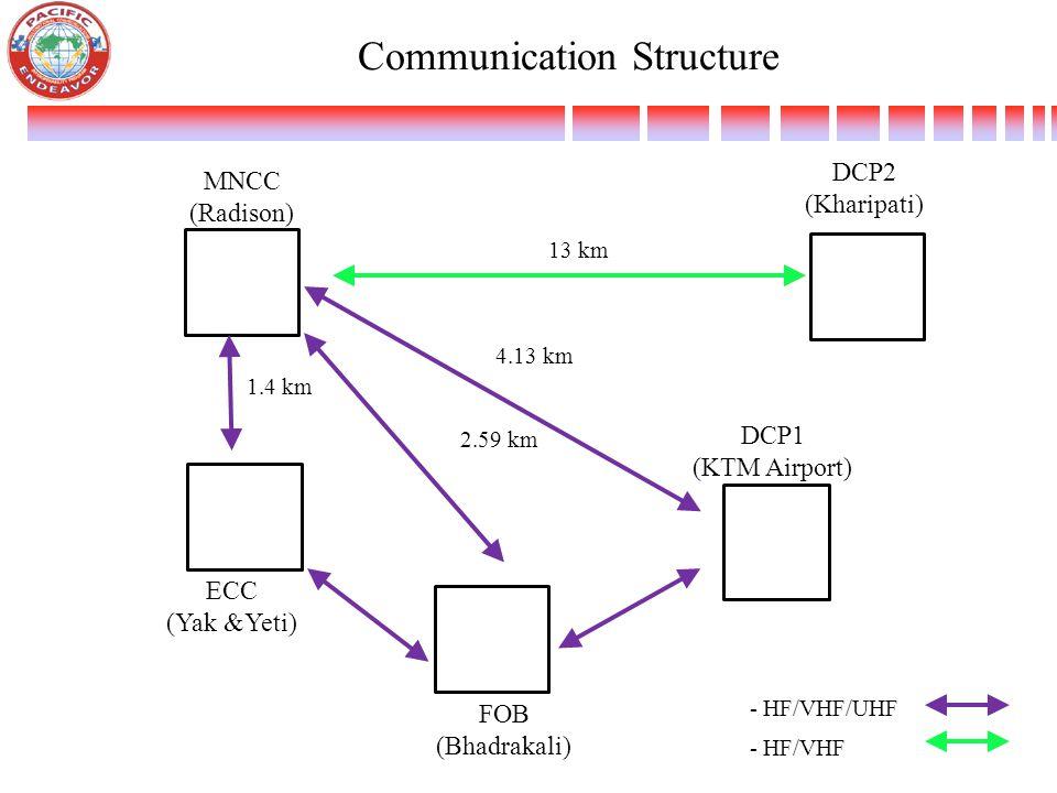 Communication Structure MNCC (Radison) ECC (Yak &Yeti) FOB (Bhadrakali) DCP2 (Kharipati) DCP1 (KTM Airport) - HF/VHF 13 km 4.13 km 1.4 km 2.59 km - HF