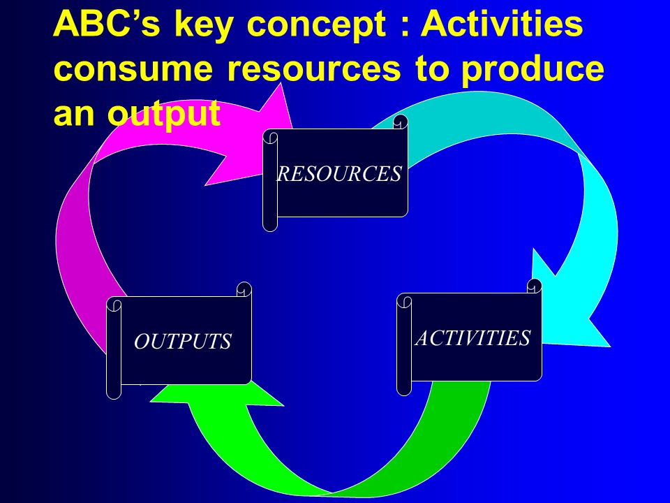 ACTIVITIES RESOURCES OUTPUTS ABC's key concept : Activities consume resources to produce an output
