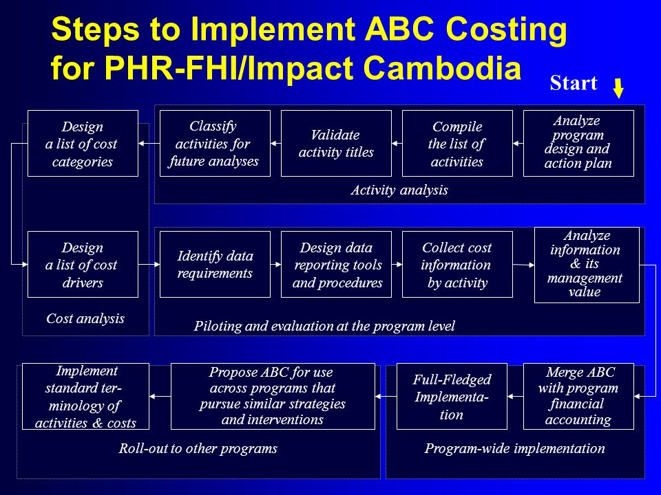 Steps to Implement ABC Costing for PHR-FHI/Impact Cambodia Roll-out to other programsProgram-wide implementation Cost analysis Activity analysis Compile the list of activities Analyze program design and action plan Validate activity titles Classify activities for future analyses Design a list of cost categories Design a list of cost drivers Identify data requirements Design data reporting tools and procedures Collect cost information by activity Analyze information & its management value Merge ABC with program financial accounting Propose ABC for use across programs that pursue similar strategies and interventions Piloting and evaluation at the program level Full-Fledged Implementa- tion Implement standard ter- minology of activities & costs Start